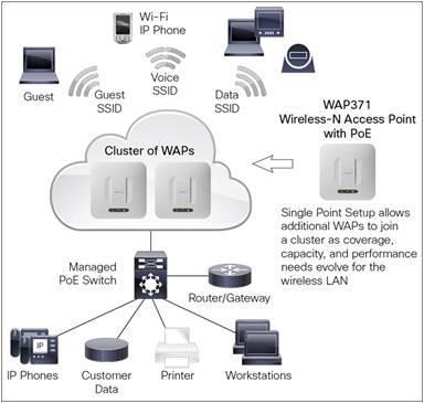 Проектирование и монтаж Wi-Fi сетей в офисах, производственных помещениях, складах.